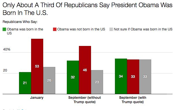 Being told that Donald Trump had renounced his birther stance led fewer Republicans to say they were sure Obama was born outs