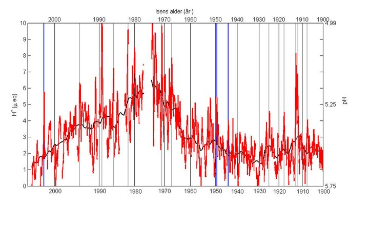 This graph of acid content in Greenland ice cores shows how the acidity of the atmosphere rose from the 1950s through the 197