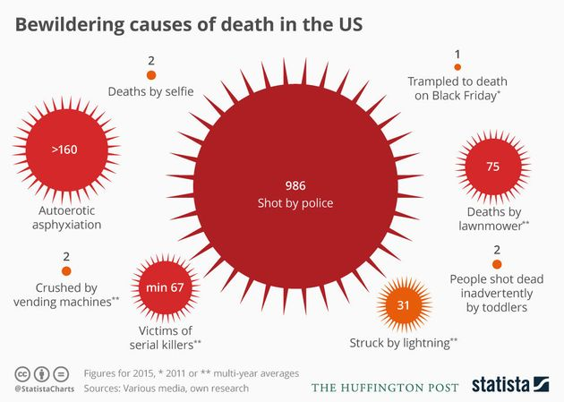 9 Things That Have Killed More Americans Than Syrian