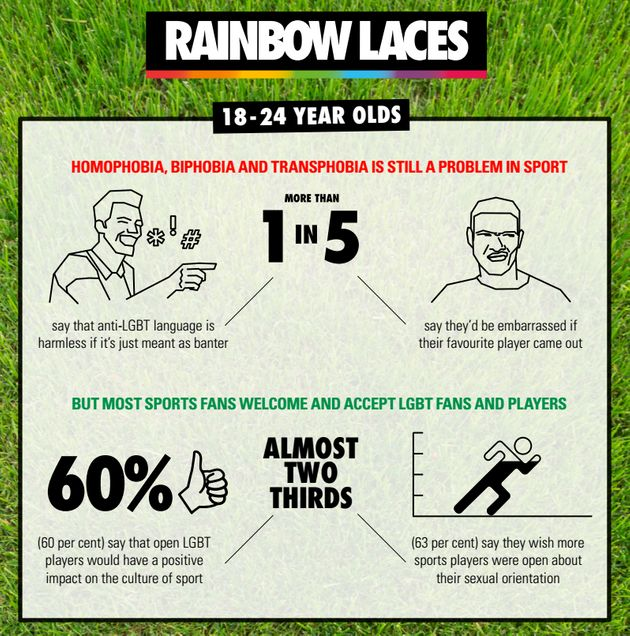 Stonewall Reveals 72% Of Football Fans Have Heard Homophobic
