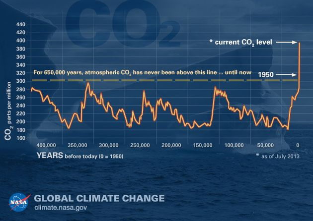 Levels of carbon dioxide in the atmosphere have risen sharply in recent