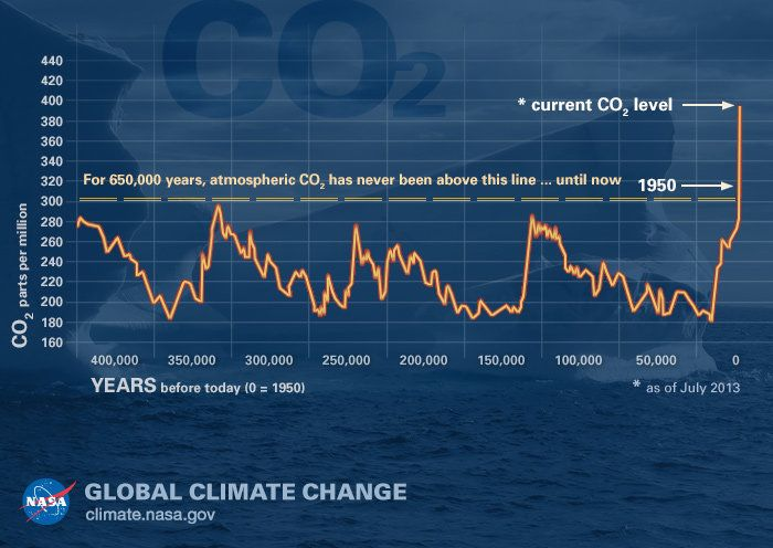 Levels of carbon dioxide in the atmosphere have risen sharply in recent years.<i></i>