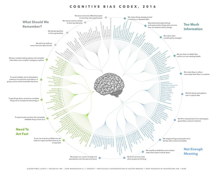 "<a href=""https://upload.wikimedia.org/wikipedia/commons/1/18/Cognitive_Bias_Codex_-_180%2B_biases%2C_designed_by_John_Manoogi"