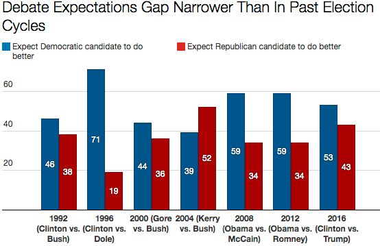 Voters expect Hillary Clinton to outperform Donald Trump in the debates, but Barack Obama faced higher expectations in 2008 a