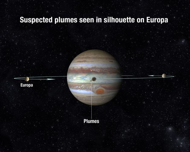 Europa orbits Jupiter every 3 and a half days. When it passes in front of Jupiter, it is more likely to see...