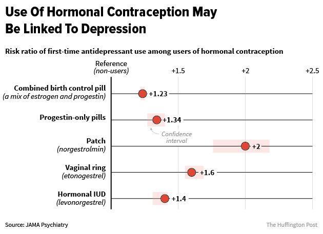 Landmark Study Links Hormonal Birth Control And