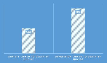 90% of Americans know that depression can be linked to suicide; 40% fewer Americans know that anxiety disorders can be linked to suicide, as well.