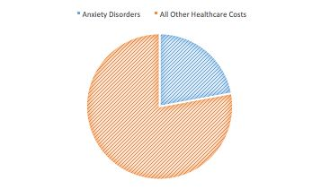 Anxiety disorders cost Americans more than $42 billion a year, which is almost one-third of the country's total health costs.