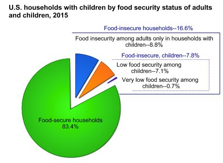 Percentage of food security/insecurity in U.S. households with children