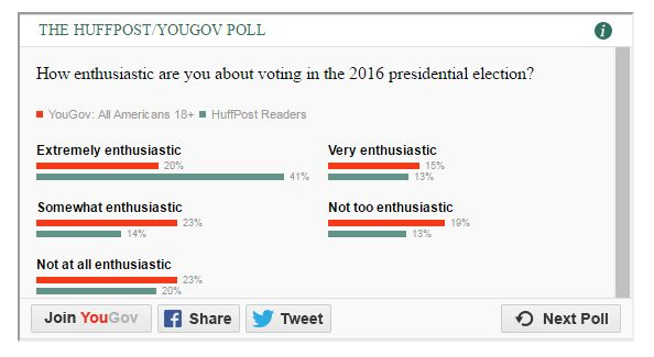 The orange bars, above, represent the results of a scientific poll. The green bars represent the results of a HuffPost reader