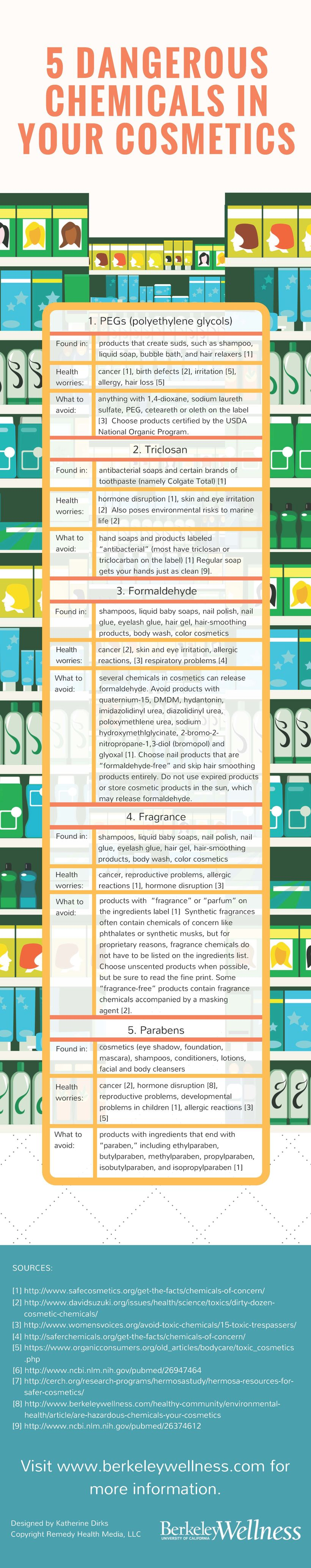 What to look for when buying cosmetics and personal care products.