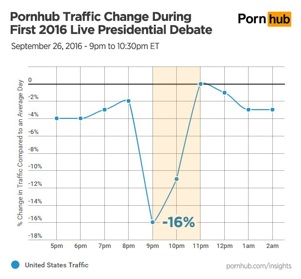 Lots fewer people were on Pornhub.com at 9 p.m. this Monday, this data shows. But we don't know if they were neces