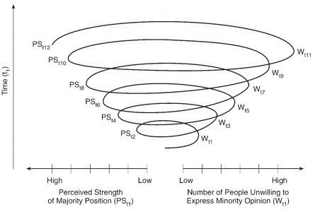 How social scientists imagine a spiral.