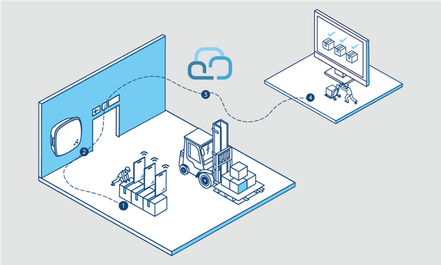 Industrial IoT coming to life with