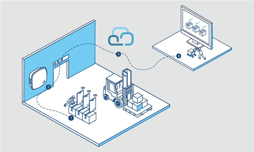 Industrial IoT coming to life with beacons