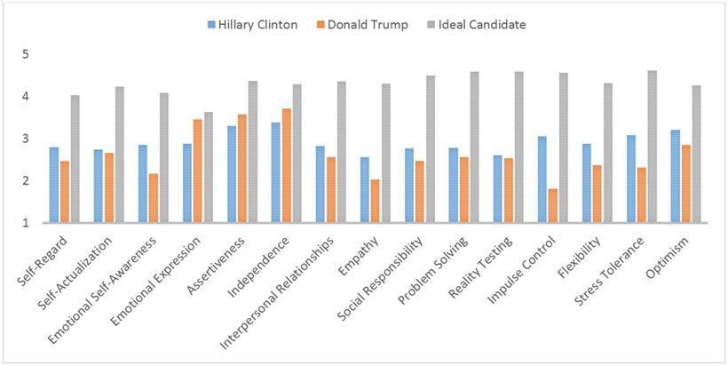 Emotional Intelligence Ratings of Clinton and Trump Compared to Ideal President