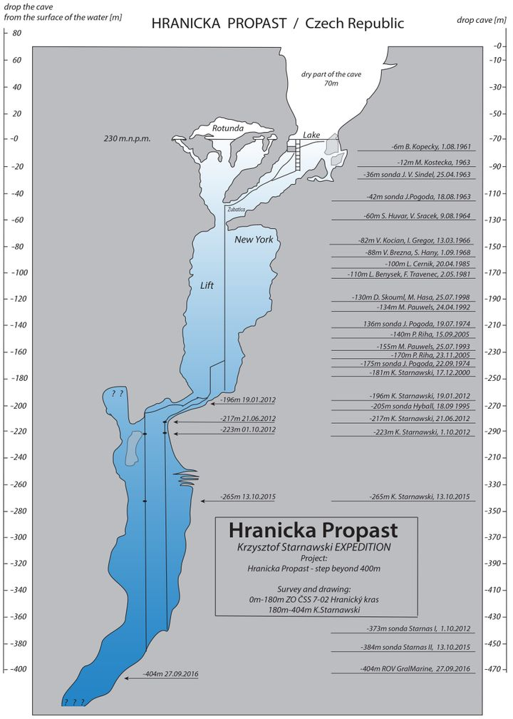 Diagram of the Hranicka Propast cave in the Czech Republic showing successively deeper dives.