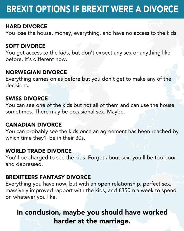 Brexit: The Divorce