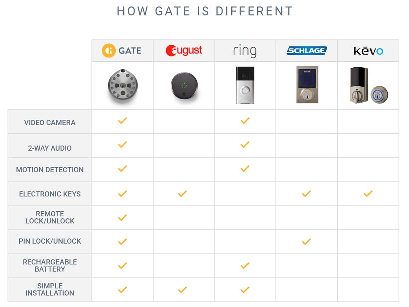 "GATE as compared to other ""smart"" locks."