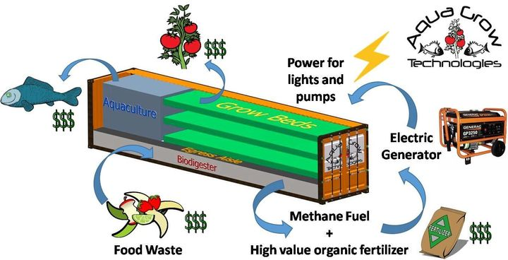 A provided diagram shows how they have designed the AquaGrow system, combining an aquaponic farm operation and an anaerobic d