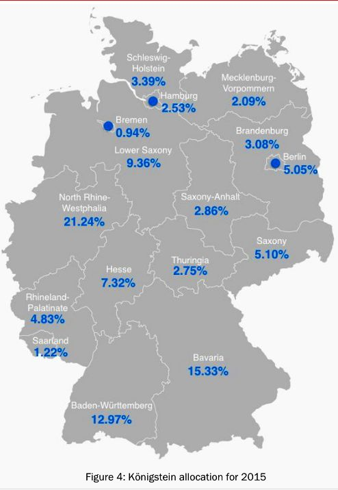 Refugee distribution quota per state in Germany in 2015.