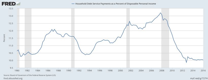 Household Debt to Income ratio