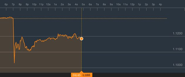 The pound to euro exchange rate on Friday, showing the huge drop when the market opened at