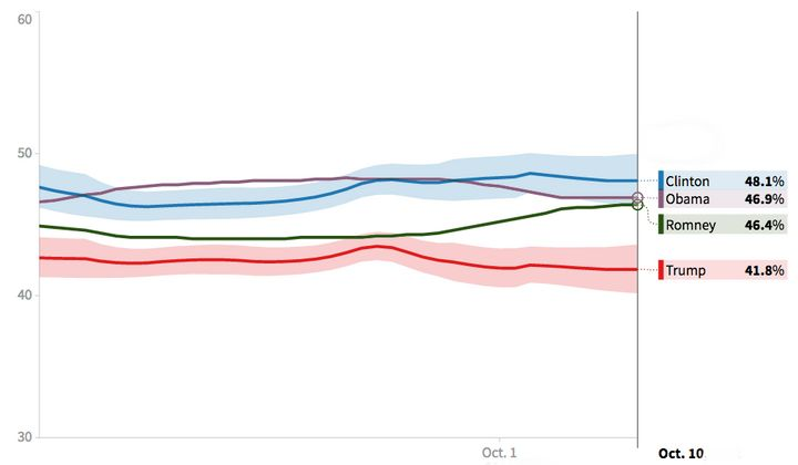 Hillary Clinton currently leads Donald Trump by more than 6 points in HuffPost Pollster's model. In comparison,Barack O