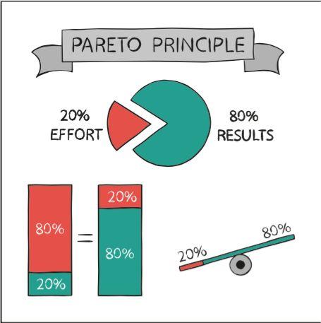 The basics of the Pareto Principle