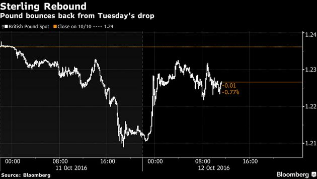 The pound has made a slight recoveryafter the Government allowed Tory MPs to back a motion for...