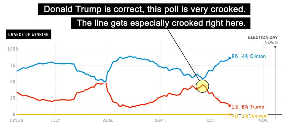 One could hardly argue that these lines are not crooked.