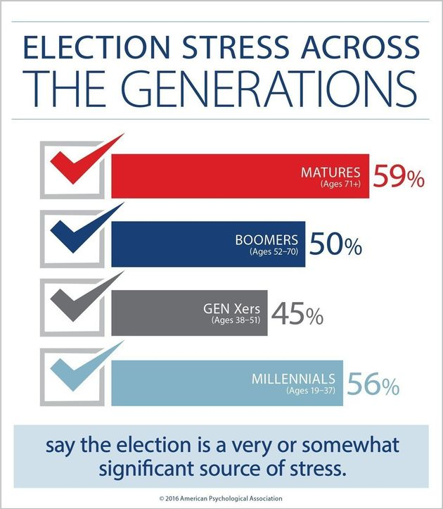 A majority of Americans say that they are stressed about the upcoming presidential election, but more...