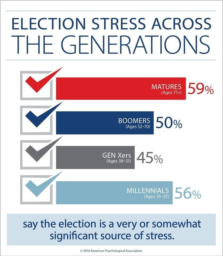 A majority of Americans say that they are stressed about the upcoming presidential election, but more older adults and millen
