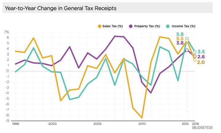 Year-to-Year Change in General Tax Receipts