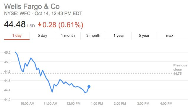 Wells Fargo's stock price fell slightly after the Friday morning earnings call.
