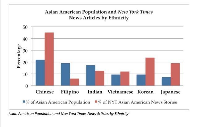 Filipinos and Asian Indians are disproportionately underrepresented in New York Times articles.