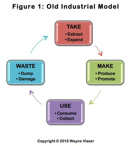 Old Linear Industrial Model