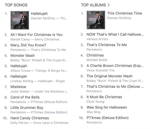 On release, Hallelujah went to #1 in the iTunes Holiday Songs Chart, and the album hit #1 on the Holiday Charts in the US as