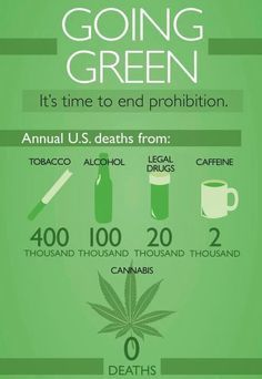 Marijuana Stats in USA