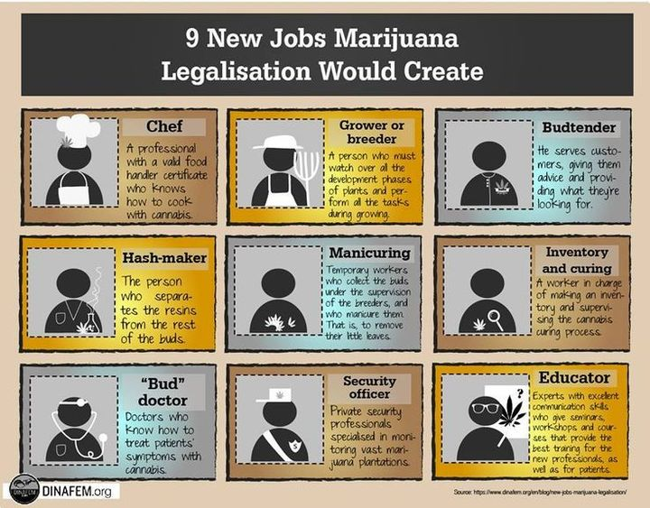 Job Created after Legalisation