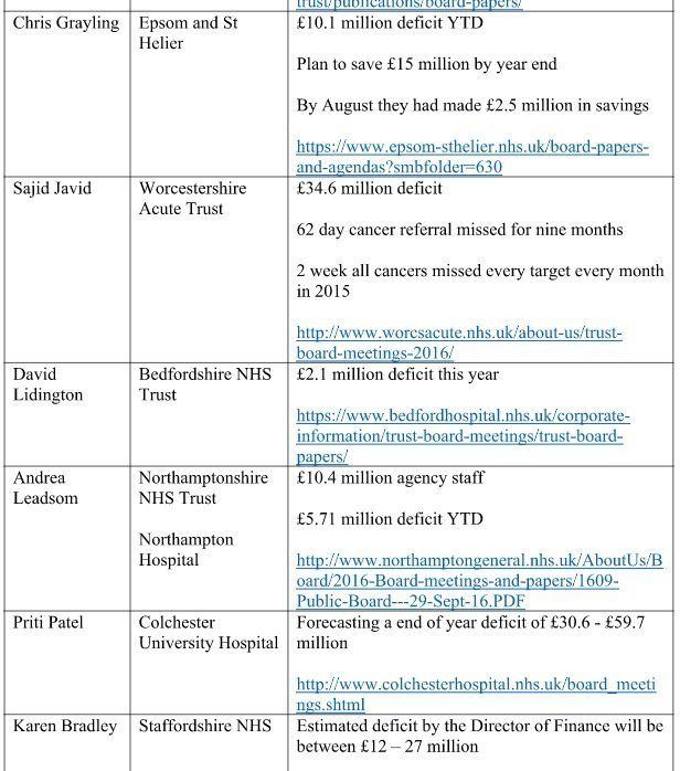 Revealed: Jeremy Hunt, Theresa May And Most Of Cabinet Face Local NHS Funding