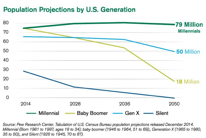 Population Projections by U.S. Generation