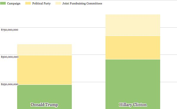 Source: Federal Election Commission.