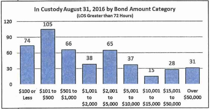 As of the end of August, 60 percent of all bondable inmates in custody at the Bernalillo County Metropolitan Detent