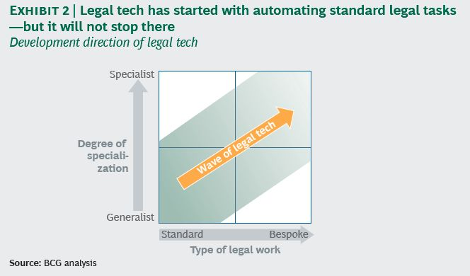 Source: How Legal Technology Will Change the Business of Law (BCG)