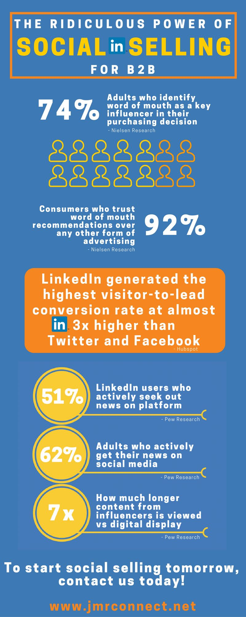Infographic: The Ridiculous Power of Social Selling