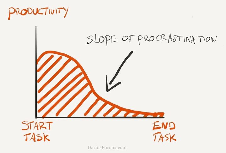 Whenever I started a task, I started strong. But my productivity always declined.