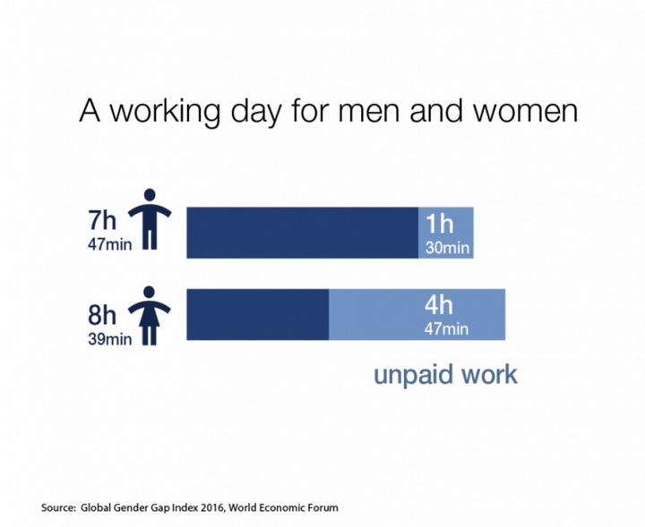 Women have longer workdays because they do so much more unpaid labor than men.