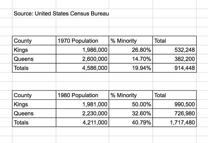 Census Data from 1970 and 1980 from Brooklyn, NY and Queens, NY