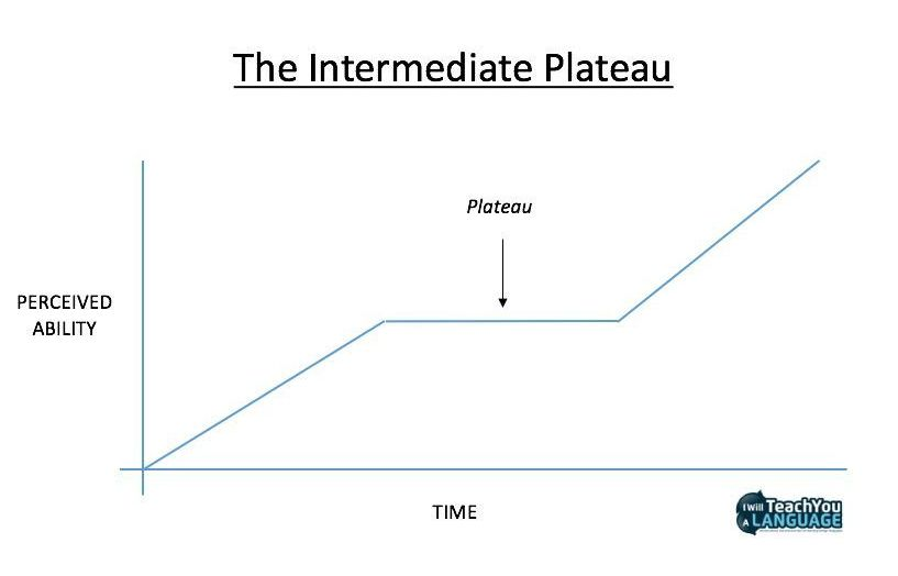 The intermediate plateau in Spanish